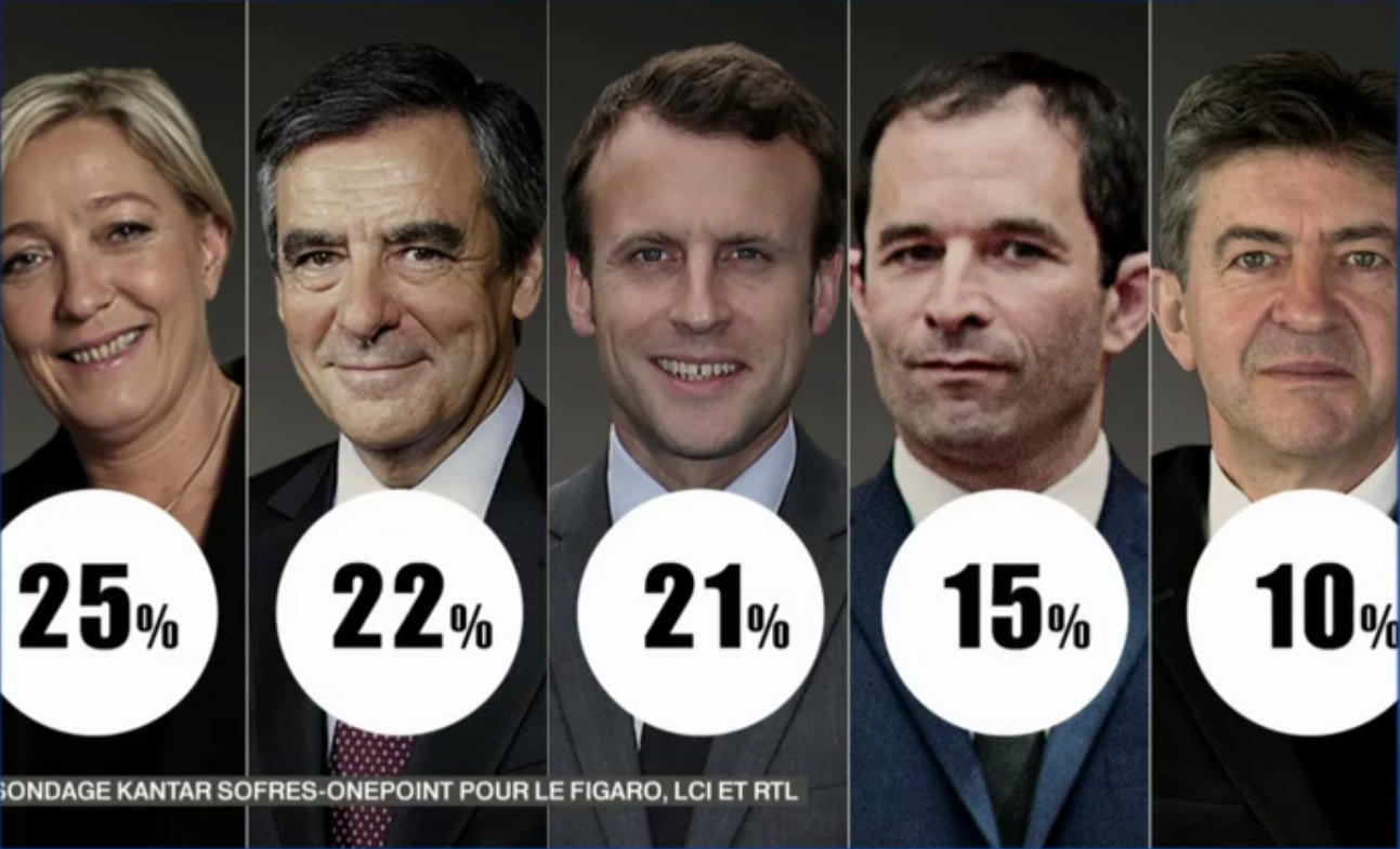 Pictures of the candidates above results of the first poll (2017 French Presidential campaign)